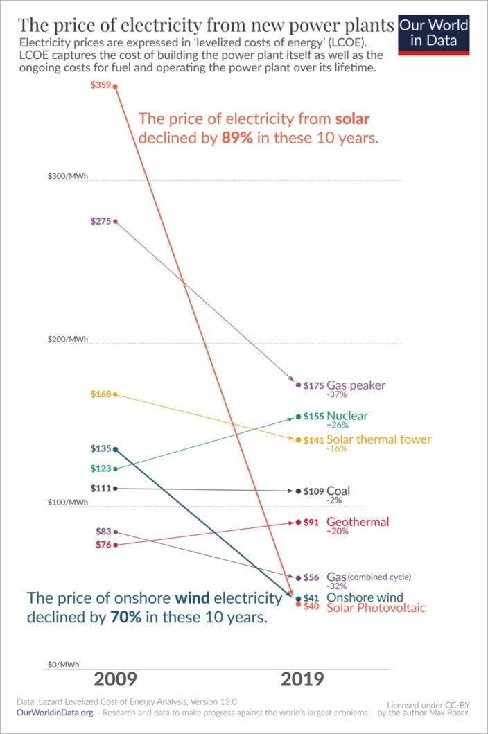 Солнечная энергия подешевела почти в 10 раз за десятилетие